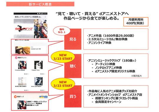 「見る」だけでなく、「聴く」と「買う」が加わるdアニメストア(NTTドコモ配布資料より)
