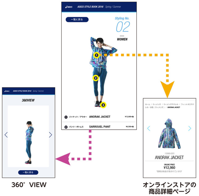 トップページからコーディネートのページ、さらに商品詳細ページと360度ビューに遷移できる