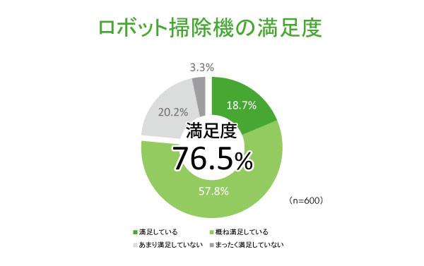 「ロボット掃除機の満足度」の結果(セールス・オンデマンド調べ)