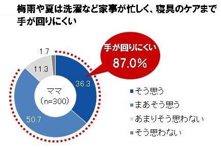 ママ300人のうち87.0%が「梅雨や夏は洗濯など家事が忙しく、寝具のケアまで手が回らない」と回答