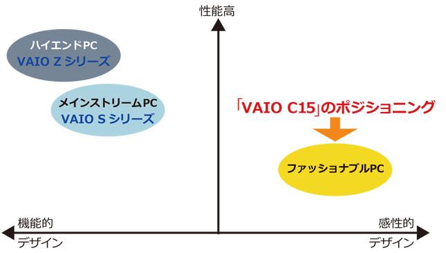 「VAIO C15」はファッショナブルPCという位置づけ