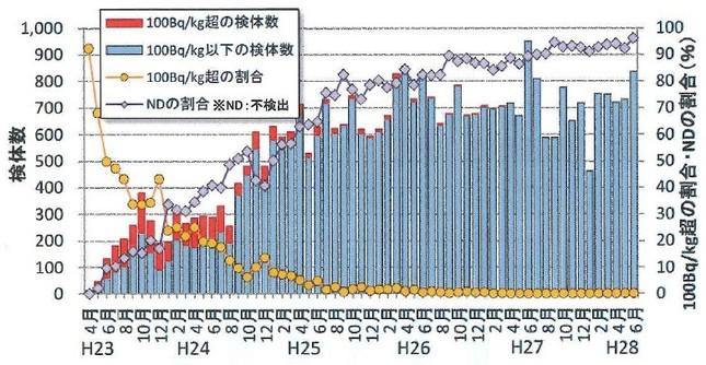 魚介類のモニタリング調査。福島県が継続して実施中