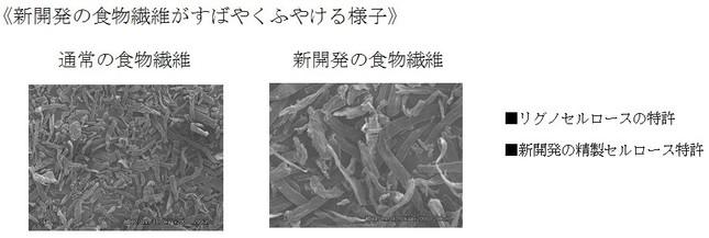 「銀のスプーン 食事の吐き戻し軽減フード」で採用された、新開発の食物繊維