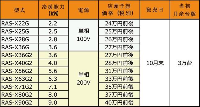 「ステンレス・クリーン 白くまくん」Xシリーズの17年度モデル、全11機種の型式と店頭予想価格