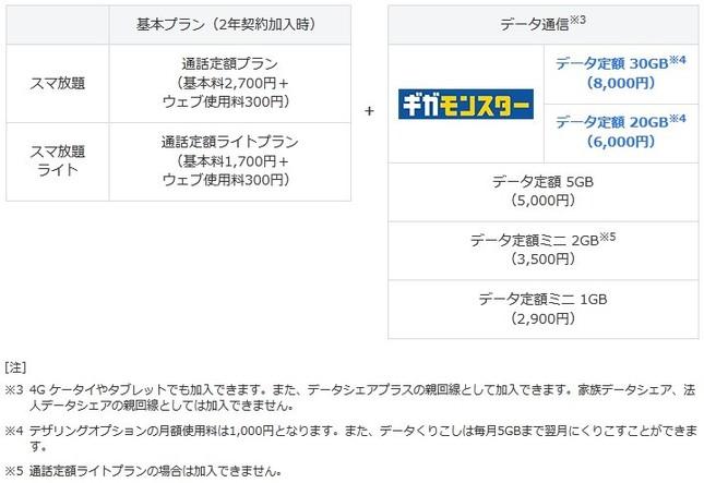 16年9月13日以降のソフトバンクスマートフォンの料金体系(同社公式サイトより)