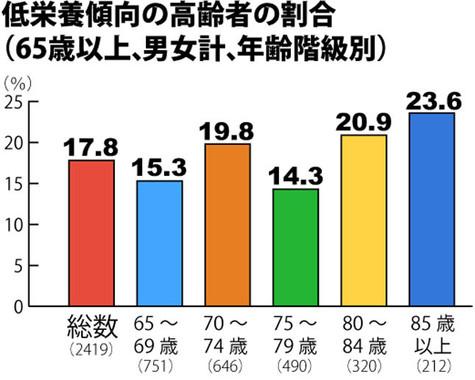 厚生労働省「平成26年 国民健康・栄養調査」より