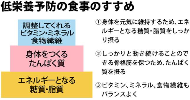 管理栄養士の吉野愛先生が唱える「低栄養予防の食事のすすめ」