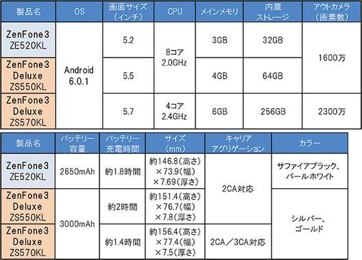 ZenFone3/3 Deluxeの製品仕様
