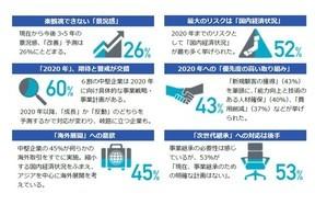 アメックス「日本の中堅企業調査レポート」2016年版発表 海外展開に積極的な一方で、事業継承に悩み