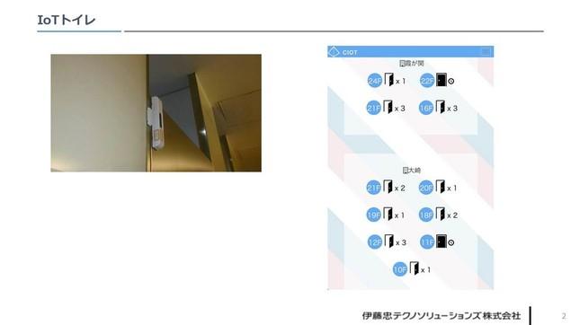 左:センサー、右:スマホ画面