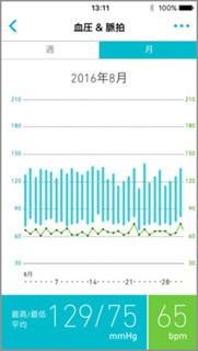 「オムロン コネクト」血圧・脈拍 月間グラフ