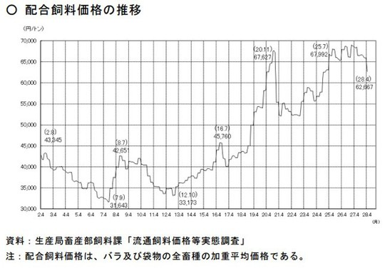 配合飼料価格の推移(農水省公式サイトより。年号は和暦)