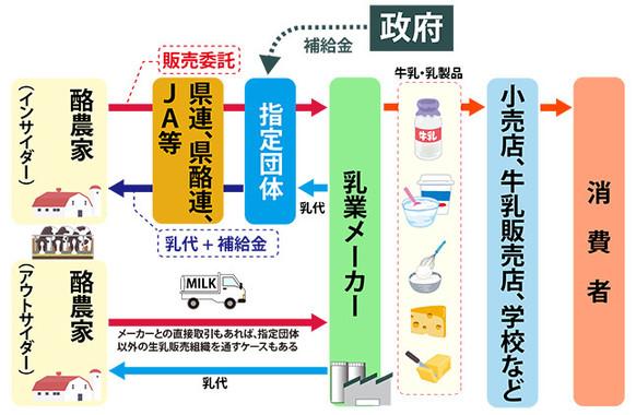 生乳・牛乳製品の流通の大まかな流れ