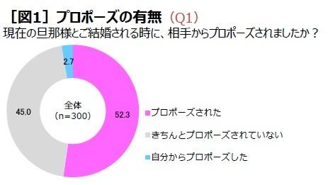 ケイ・ウノが実施したアンケート「20代~40代の既婚女性300人に聞く、プロポーズ実態調査」の結果