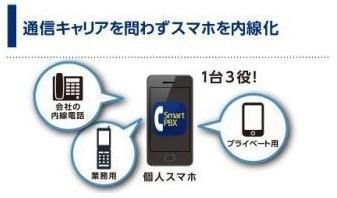 NTTコミュニケーションズの「Arcstar Smart PBX」の特徴