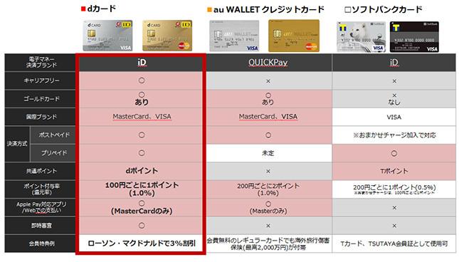 大手3キャリアが発行する、Apple Pay対応カードの比較