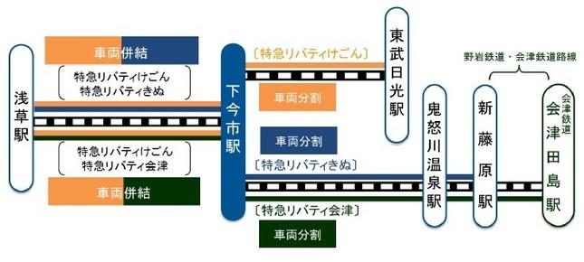 「特急リバティきぬ」「特急リバティ会津」の運転パターン