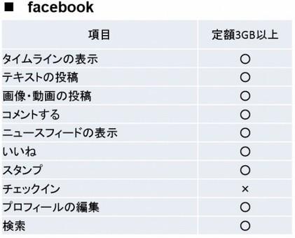 パケット無料化の範囲~facebook