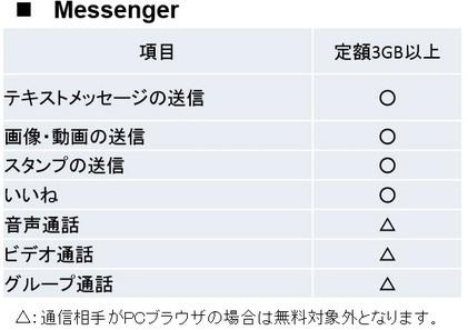 パケット無料化の範囲~Messenger