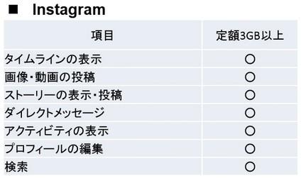 パケット無料化の範囲~Instagram