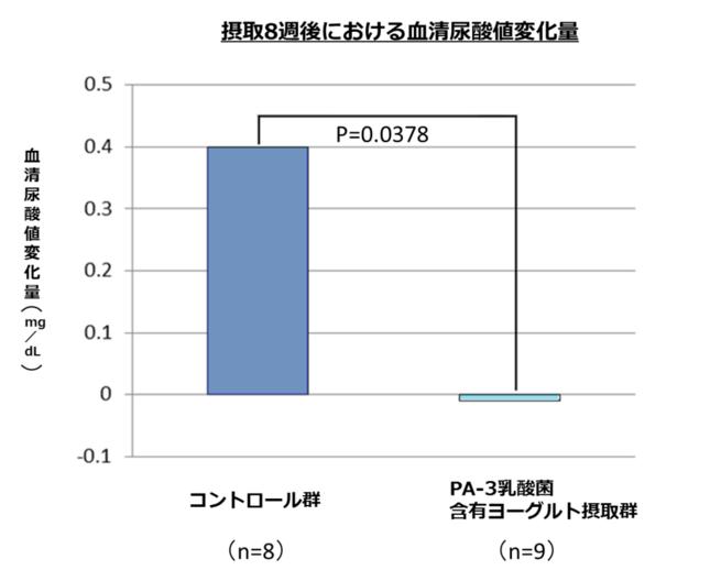 PA-3乳酸菌入りヨーグルトを用いた実験データ