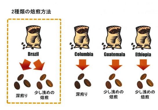4つの産地と5種類の焙煎方法を絶妙なバランスでブレンド