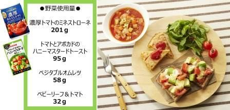 1日の野菜摂取目標350gの野菜を摂取できる朝食メニュー例