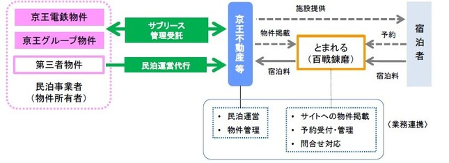 「KARIO KAMATA」の事業概念図