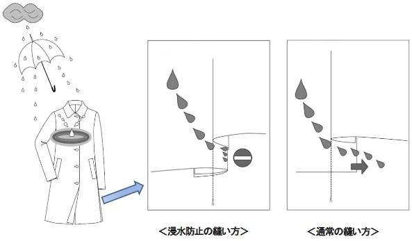 「つまみ縫い」という雨傘特有の手法を衣服向けに開発した