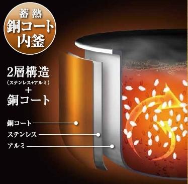 上下のヒーターで内釜全体を一気に加熱、熱ムラを抑え芯までふっくら