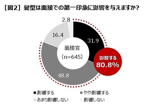 80.8%が影響する!