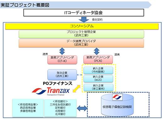 実証プロジェクトの概要図