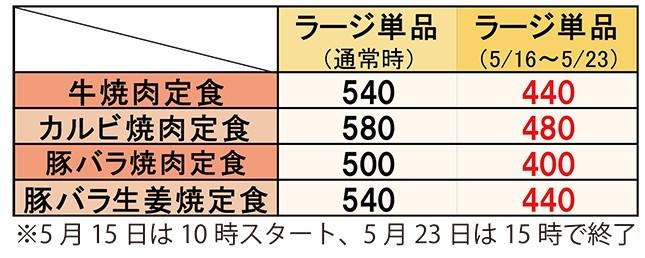 通常価格とキャンペーン価格の比較。単位は円(いずれも税込)