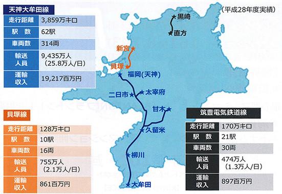 西鉄の鉄道事業(説明会資料より)