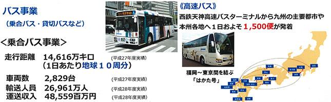 西鉄のバス事業(説明会資料より)