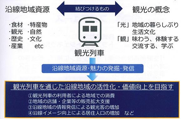 新型観光列車の狙い(説明会資料より)