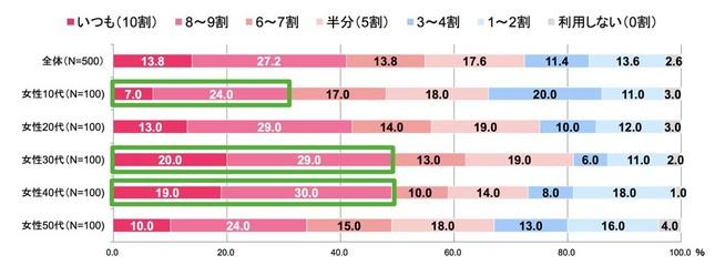 図表1 SNS/メールにおける絵文字利用率(年代別)