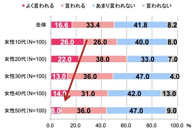 図表2 「表情が豊かだと言われる人」の割合(年代別)