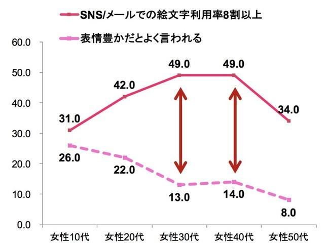 図表3 「表情が豊かだとよく言われる人」と「絵文字利用率8 割以上の人」の割合比較(年代別)