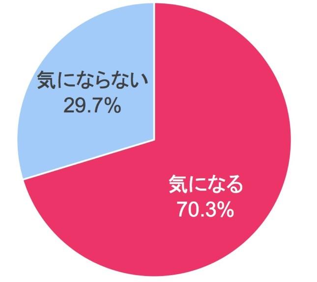 図表4 「表情を出すときにしわを気にする」割合(30~50 代)