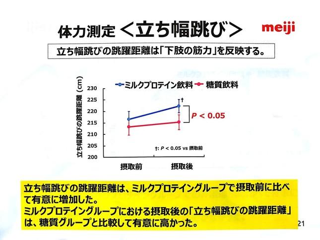 立ち幅跳びの測定結果