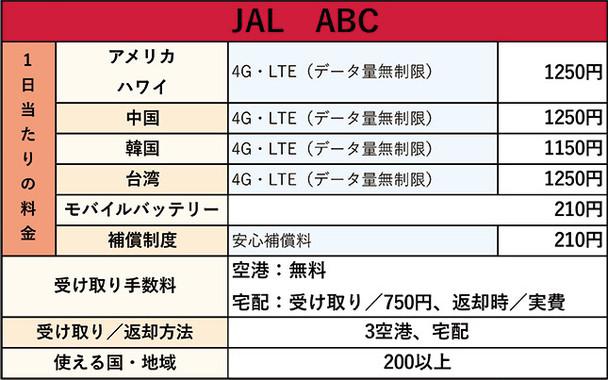 図表3 JAL ABC