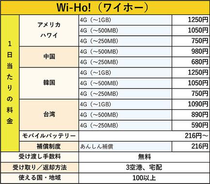図表4 Wi-Ho!(ワイホー)