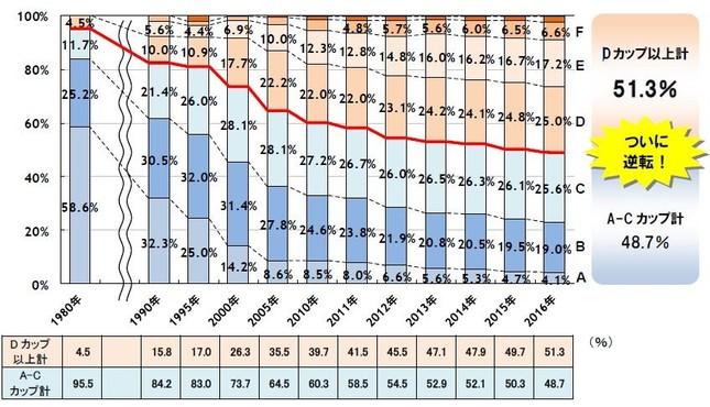 1980年調査ではDカップ以上はわずか4.5%だったが、16年には過半数に達した