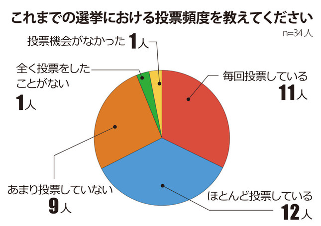 ヤフーが視覚障がい者に対して行ったアンケート 図表1