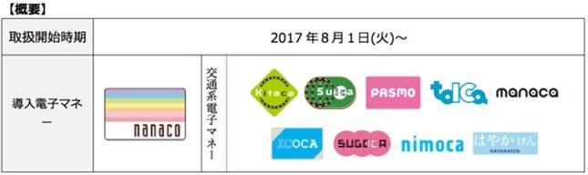 日本マクドナルトに追加導入される電子マネー