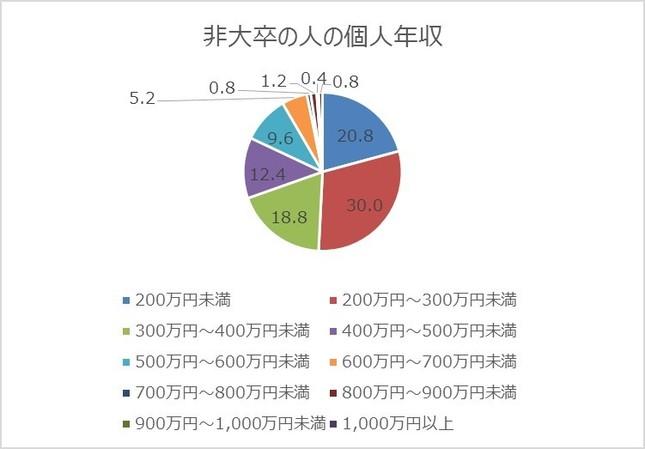 「600万円以上」の非大卒者は、計8.4%