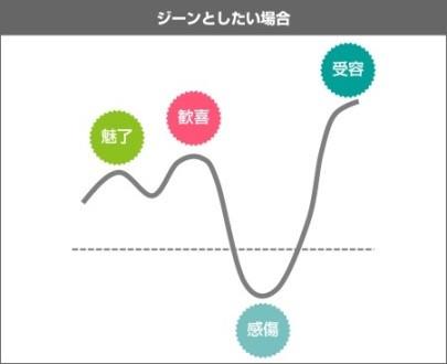 感情曲線(同社ホームページより)