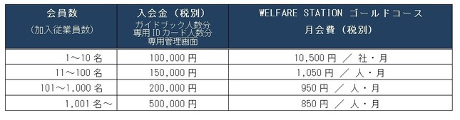 入会金と月会費
