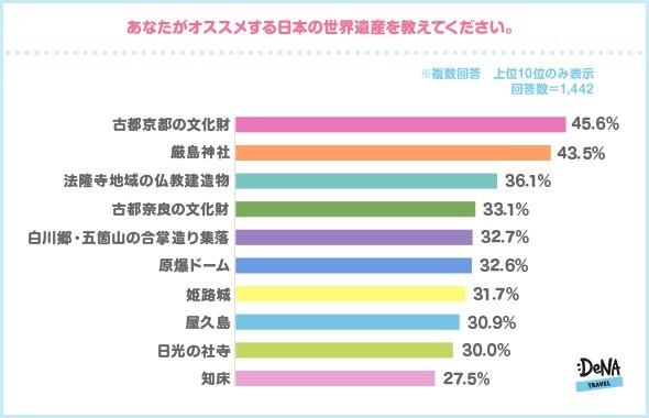 オススメする日本の世界遺産は?